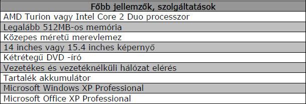 Üzleti felhasználásra való laptop paraméterei